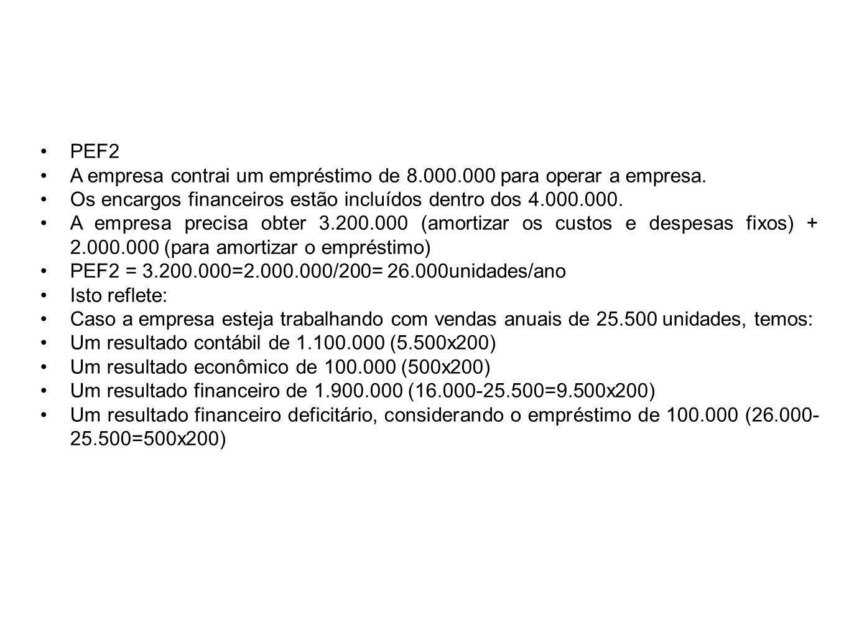 PEF2 A empresa contrai um empréstimo de 8.000.000 para operar a empresa. Os encargos financeiros estão incluídos dentro dos 4.000.000.