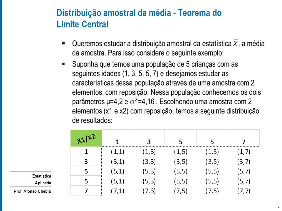 Distribuição amostral da média - Teorema do Limite Central