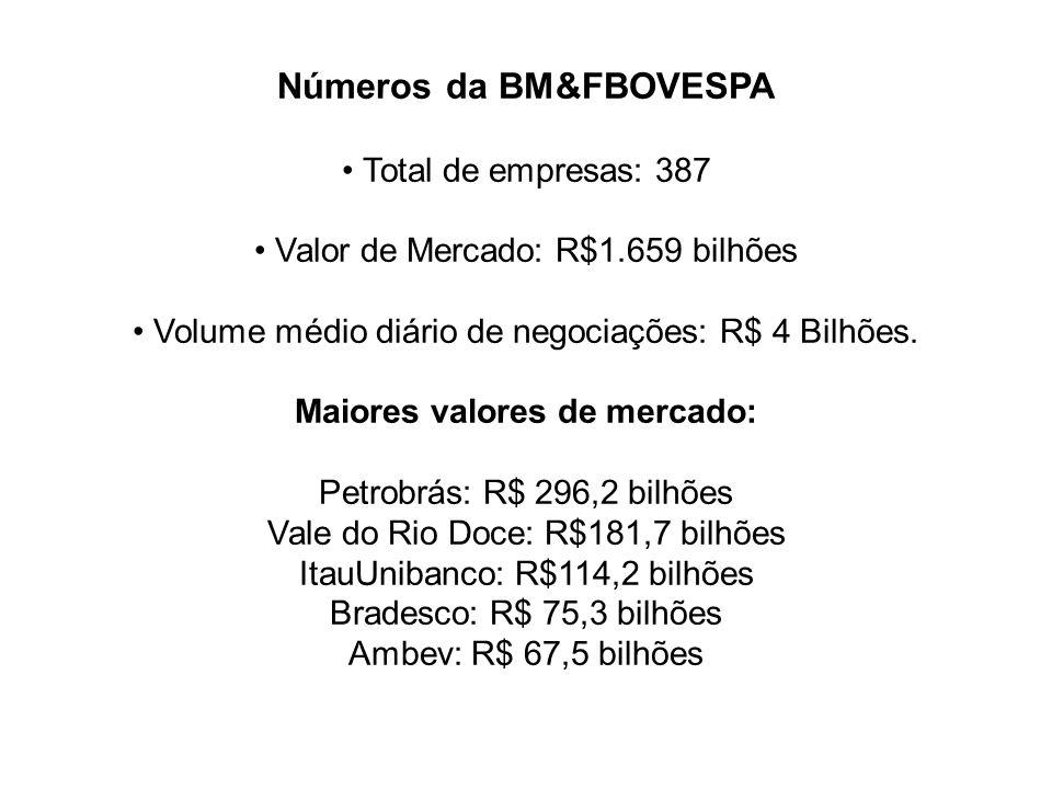 Números da BM&FBOVESPA • Total de empresas: 387 • Valor de Mercado: R$1.659 bilhões • Volume médio diário de negociações: R$ 4 Bilhões.