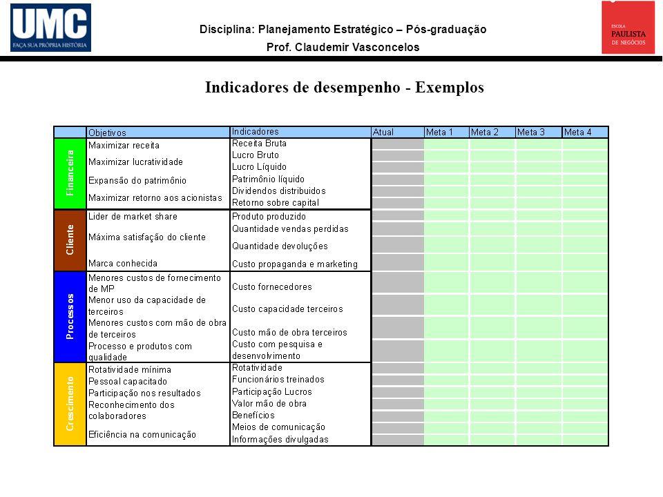 Indicadores de desempenho - Exemplos