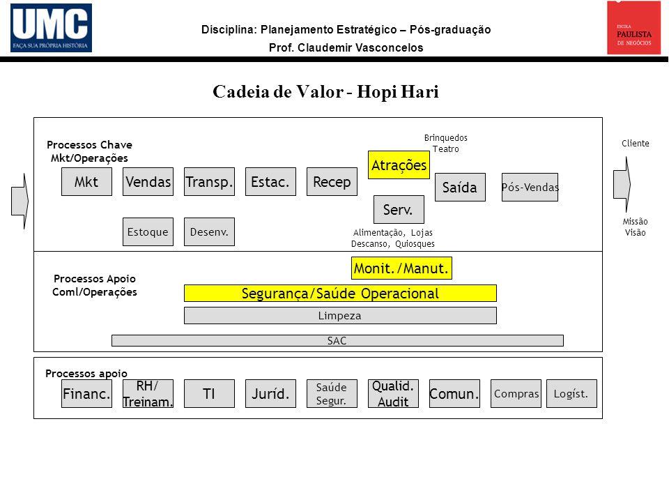 Processos Chave Mkt/Operações