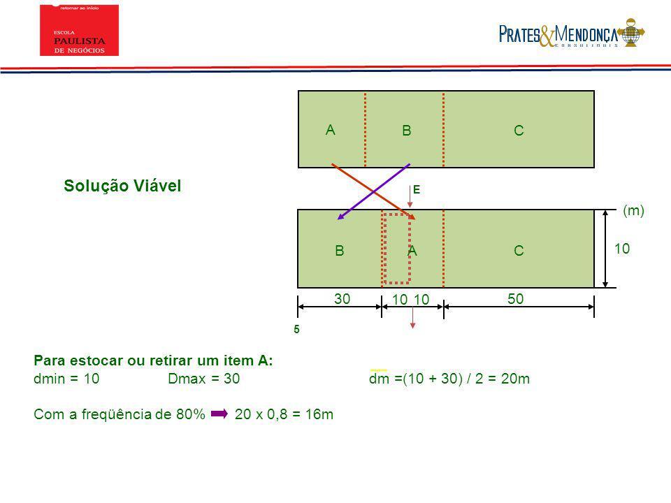 Solução Viável A B C (m) B A C 10 30 10 10 50
