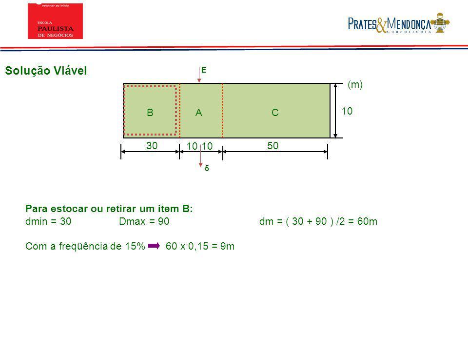 Solução ViávelE. (m) B. A. C. 10. 30. 10. 10. 50. 5. Para estocar ou retirar um item B: dmin = 30 Dmax = 90 dm = ( 30 + 90 ) /2 = 60m.