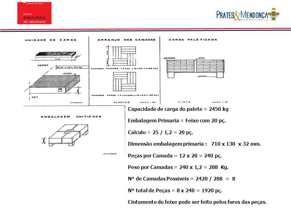 Capacidade de carga do palete = 2450 kg