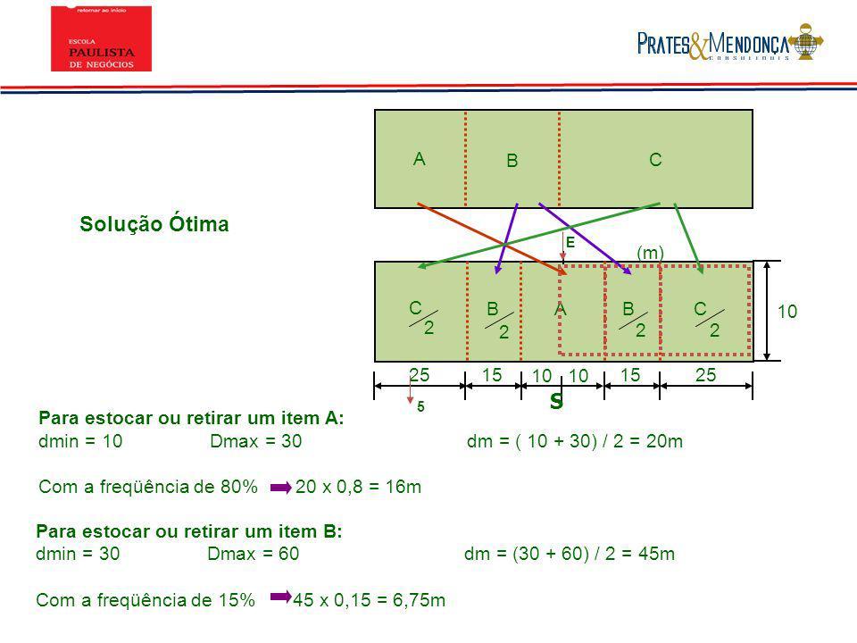 Solução Ótima S A B C (m) C B A B C 10 2 2 2 2 25 15 10 10 15 25