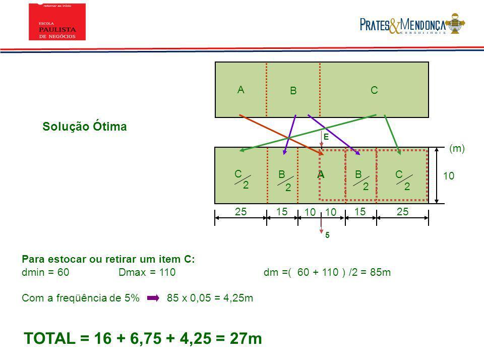 TOTAL = 16 + 6,75 + 4,25 = 27m Solução Ótima A B C (m) C B A B C 10 2