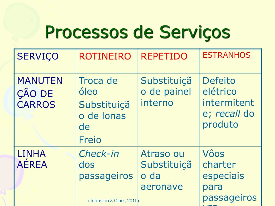 Processos de Serviços SERVIÇO ROTINEIRO REPETIDO MANUTEN ÇÃO DE CARROS