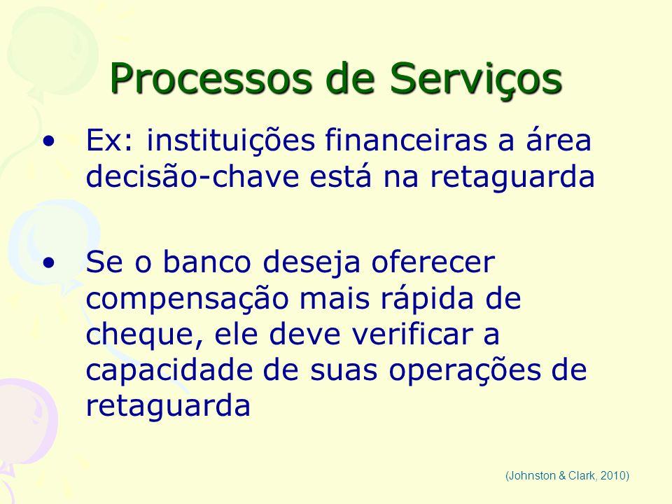 Processos de Serviços Ex: instituições financeiras a área decisão-chave está na retaguarda.