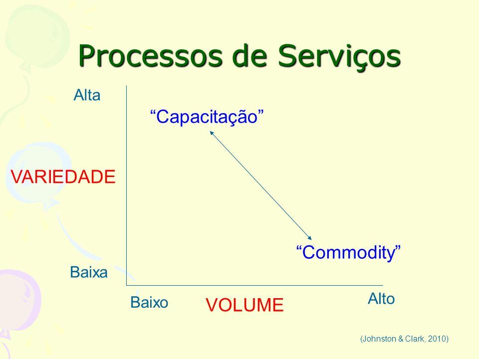 Processos de Serviços Capacitação VARIEDADE Commodity VOLUME Alta