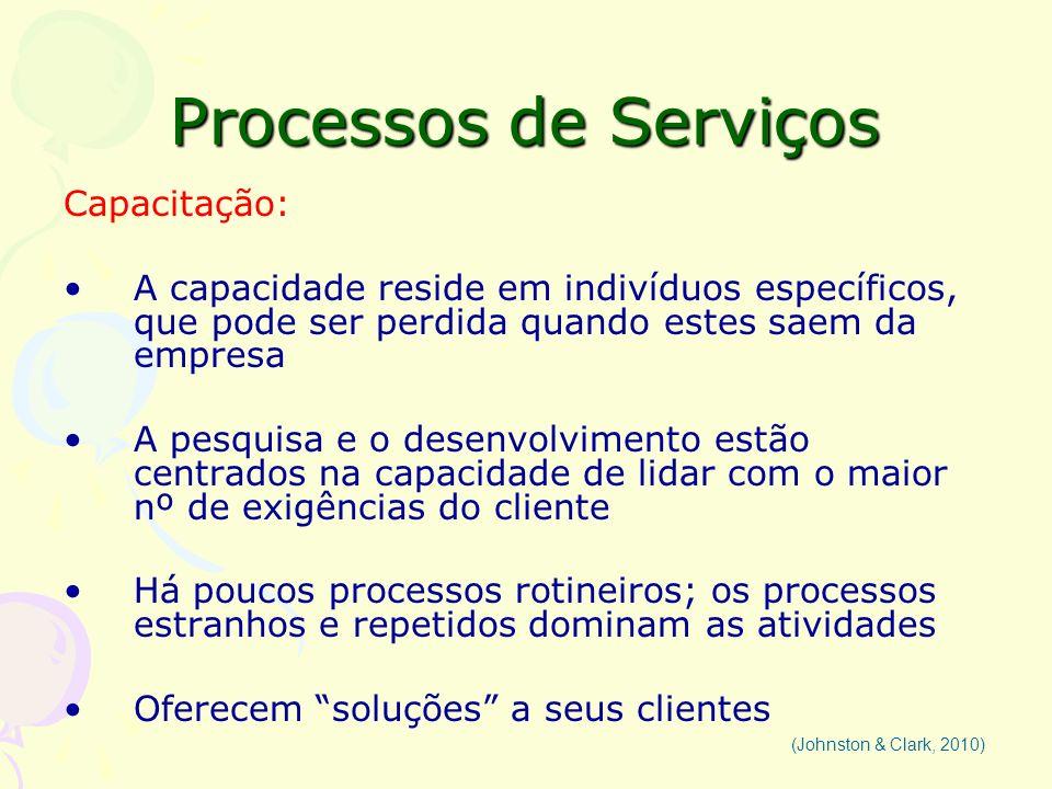 Processos de Serviços Capacitação: