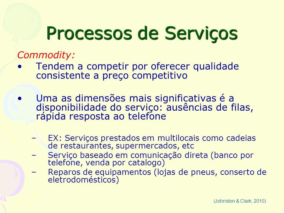 Processos de Serviços Commodity: