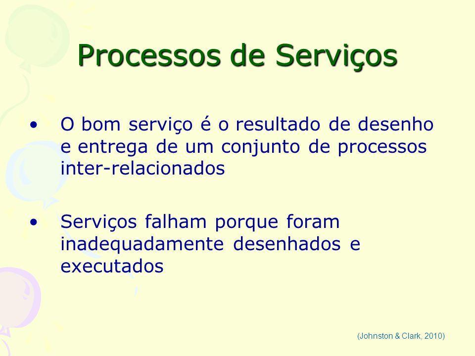 Processos de Serviços O bom serviço é o resultado de desenho e entrega de um conjunto de processos inter-relacionados.