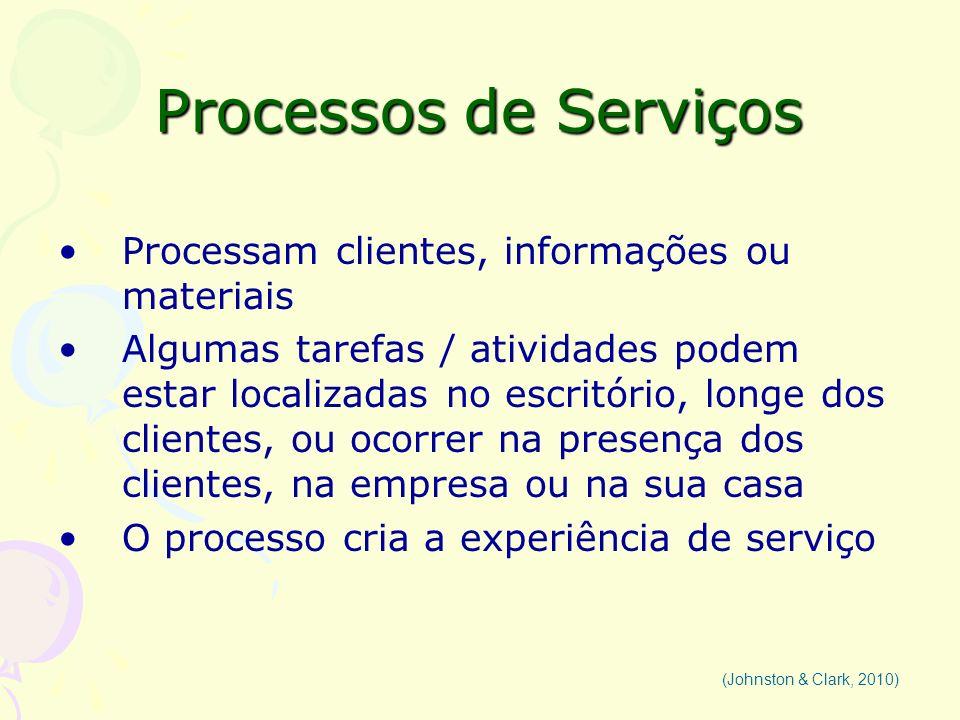 Processos de Serviços Processam clientes, informações ou materiais