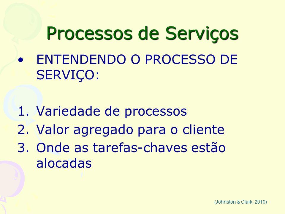 Processos de Serviços ENTENDENDO O PROCESSO DE SERVIÇO: