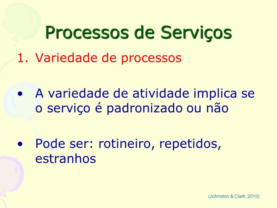 Processos de Serviços Variedade de processos