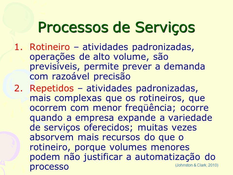 Processos de Serviços Rotineiro – atividades padronizadas, operações de alto volume, são previsíveis, permite prever a demanda com razoável precisão.