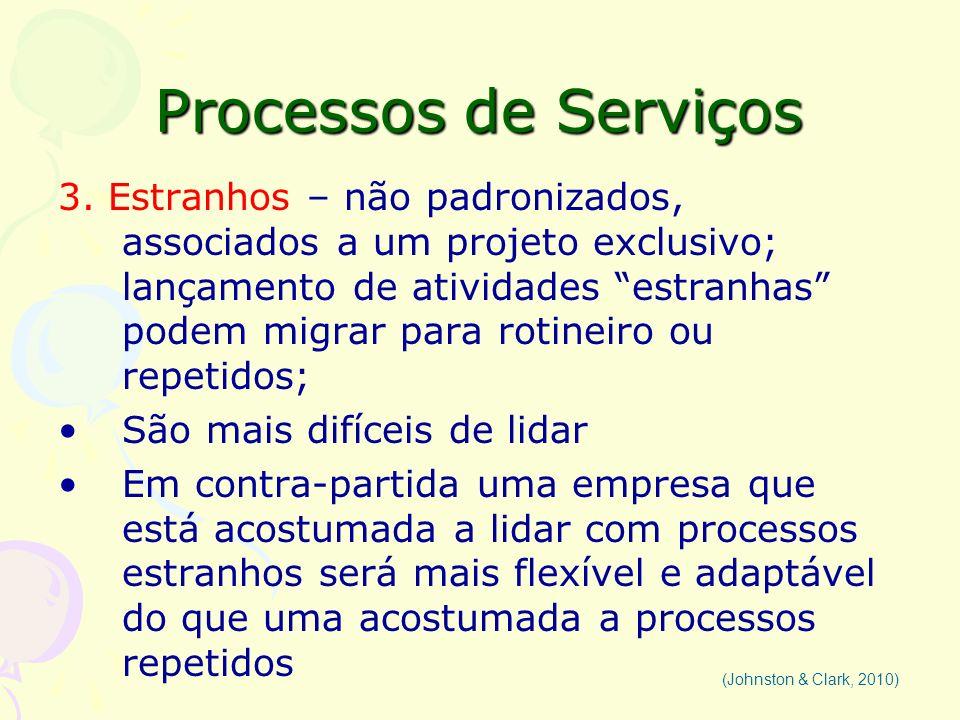 Processos de Serviços
