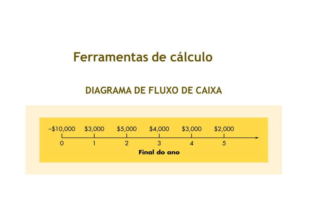 Ferramentas de Cálculo