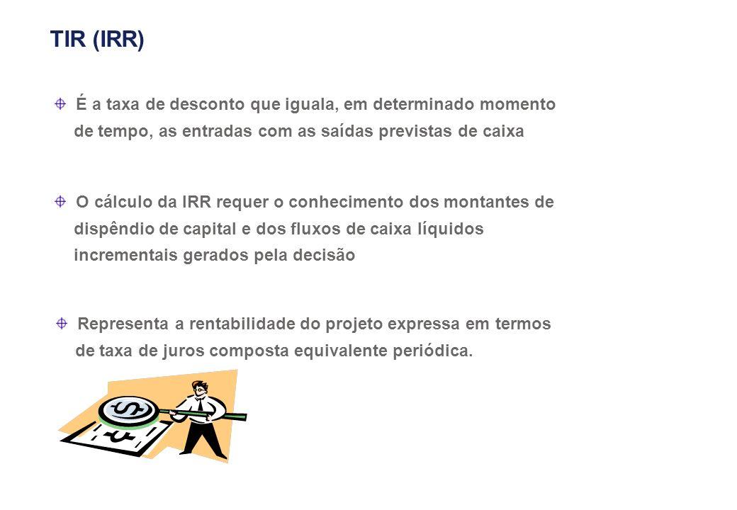 TIR (IRR)