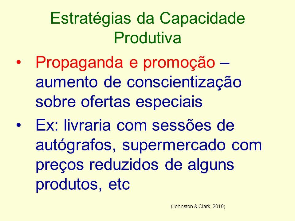 Estratégias da Capacidade Produtiva