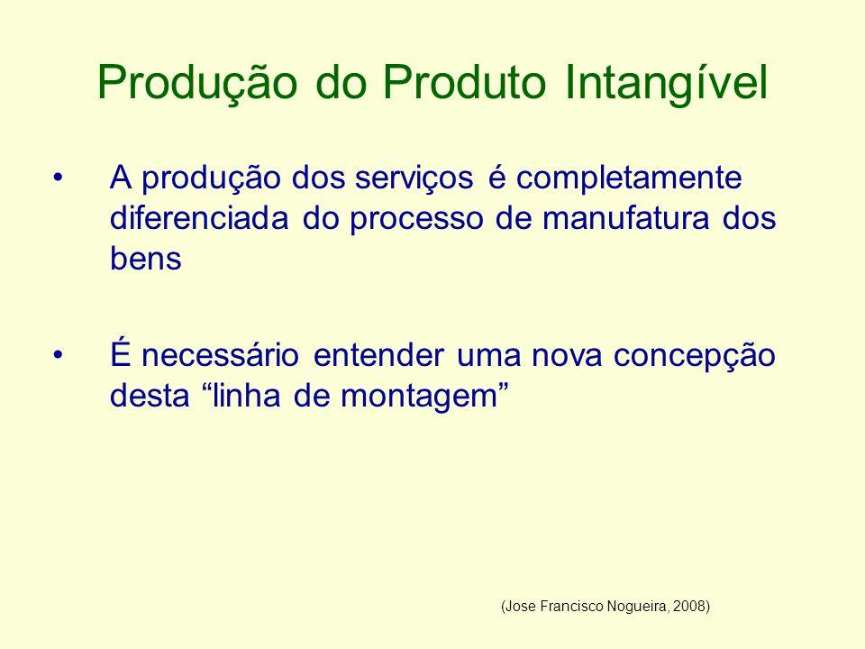 Produção do Produto Intangível