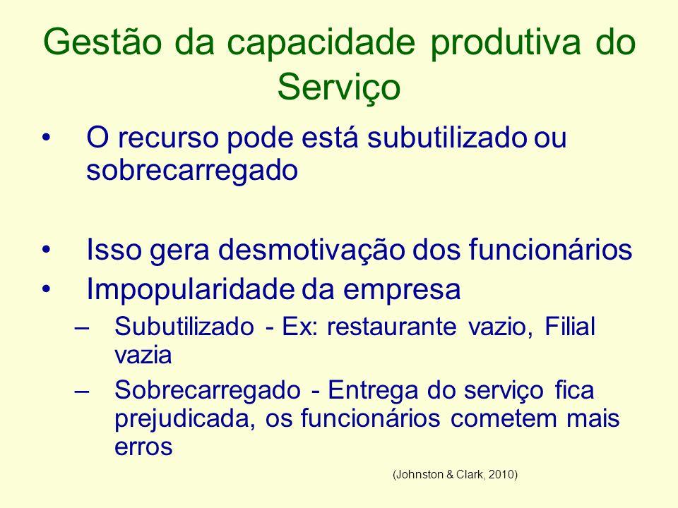 Gestão da capacidade produtiva do Serviço