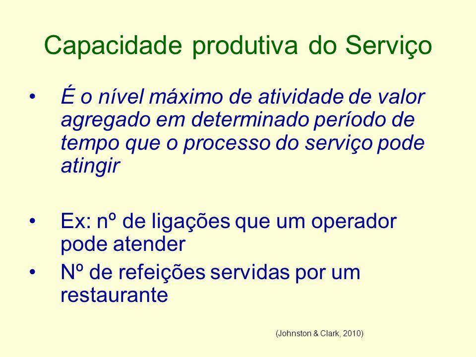 Capacidade produtiva do Serviço