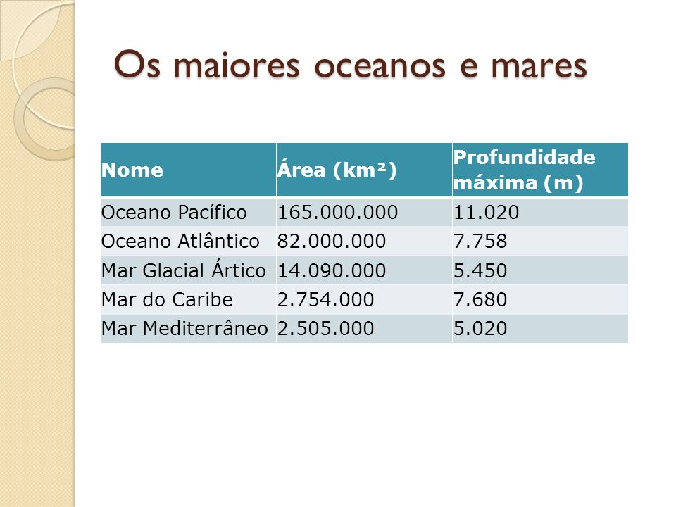 Os maiores oceanos e mares