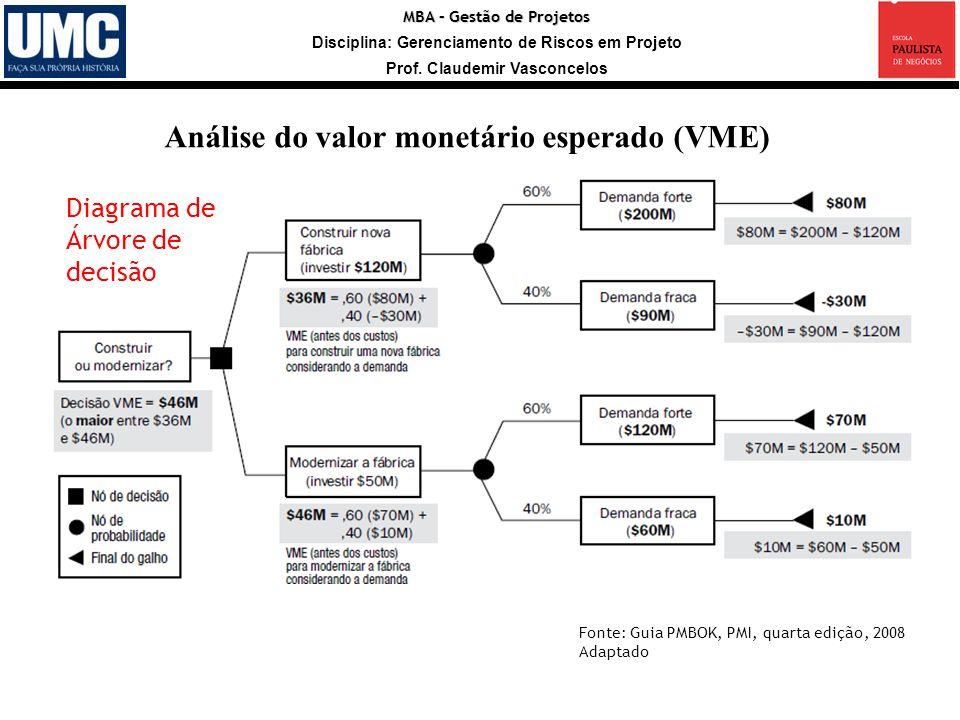 Análise do valor monetário esperado (VME)