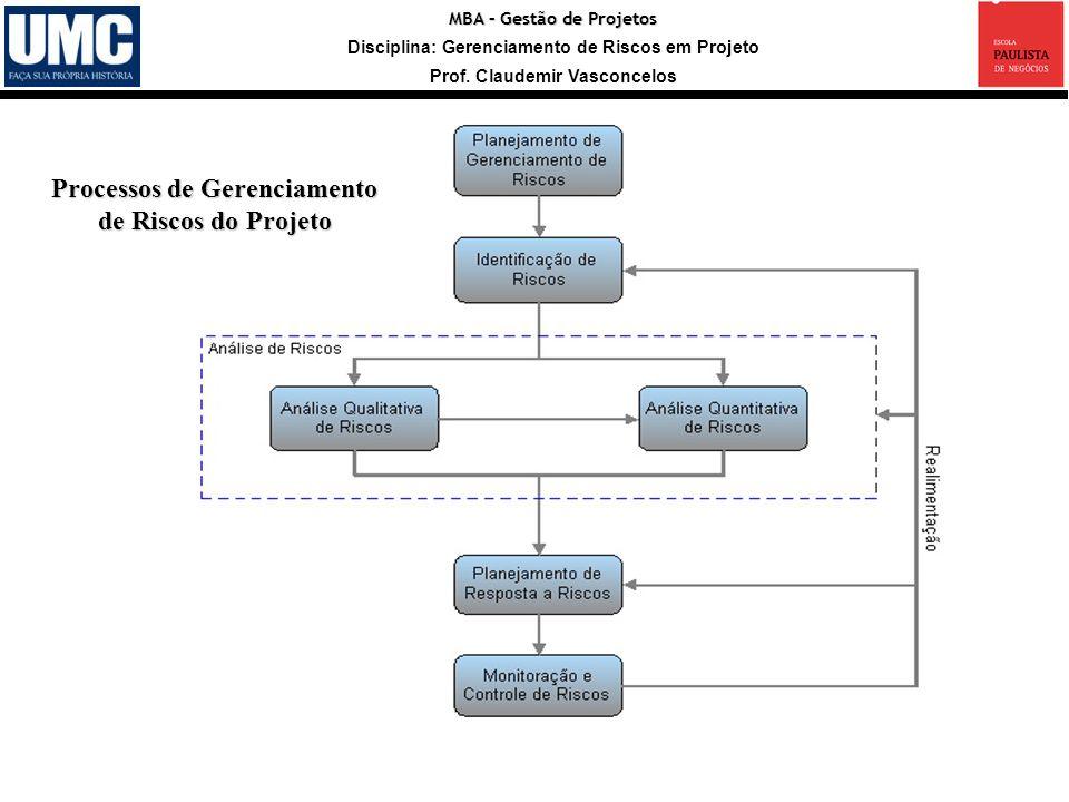 Processos de Gerenciamento de Riscos do Projeto