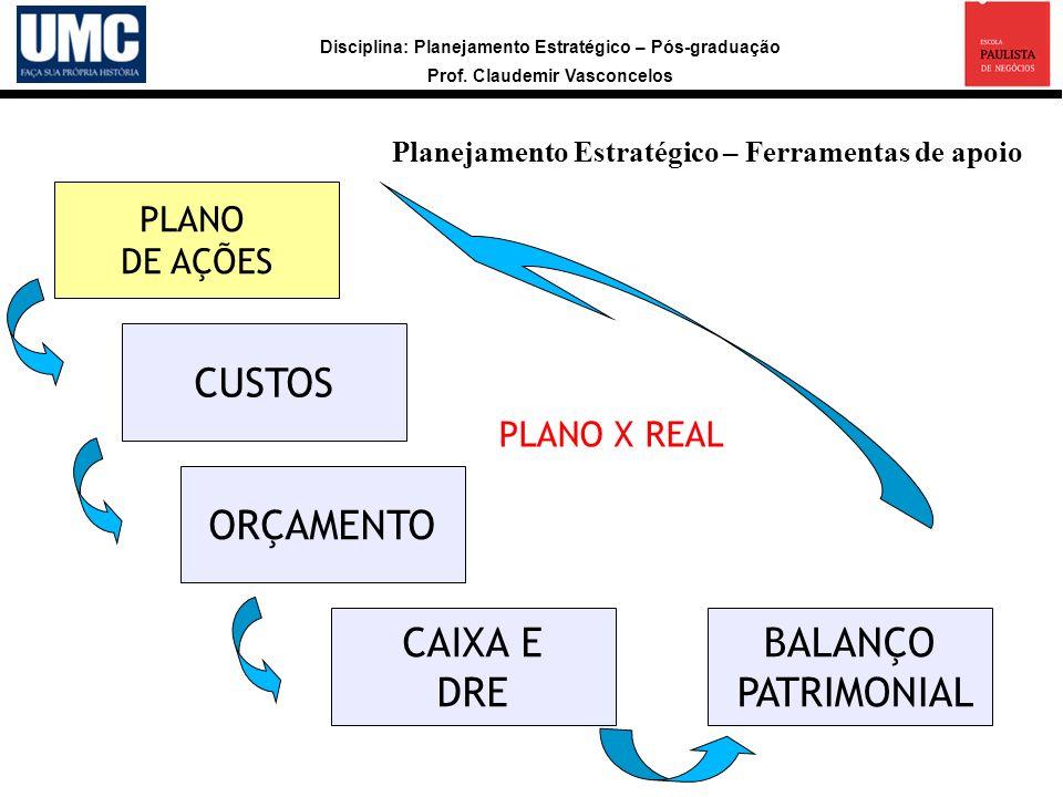 CUSTOS ORÇAMENTO CAIXA E DRE BALANÇO PATRIMONIAL PLANO DE AÇÕES