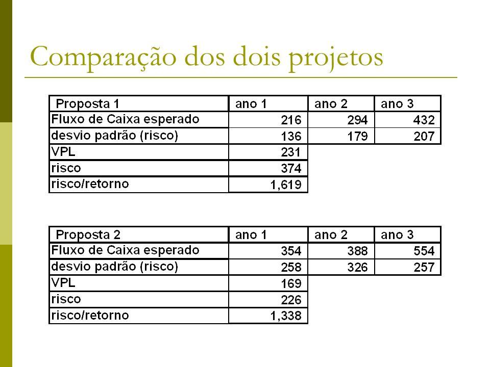 Comparação dos dois projetos