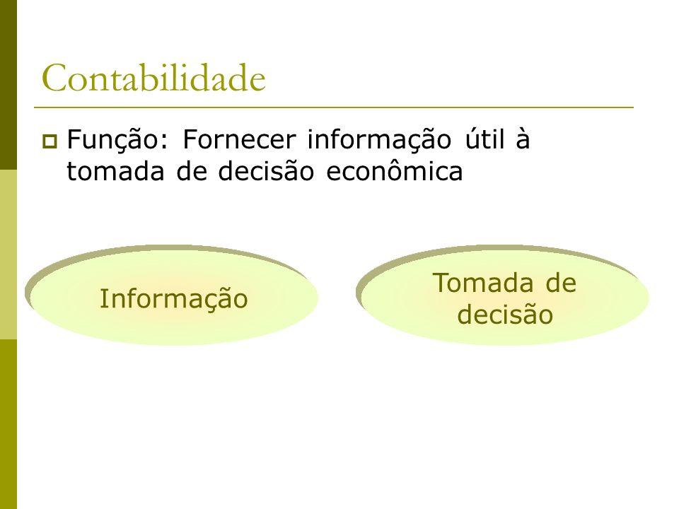 Contabilidade Função: Fornecer informação útil à tomada de decisão econômica.