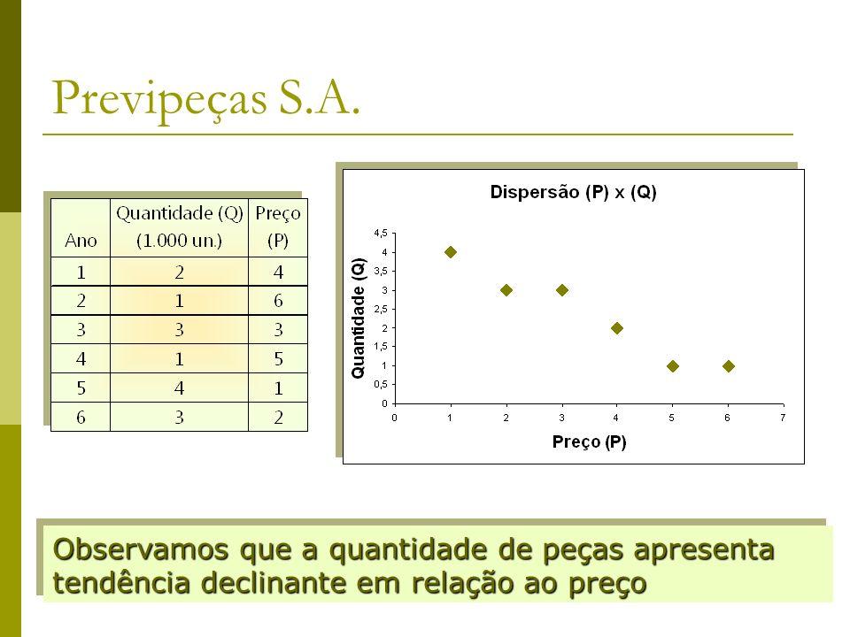 Previpeças S.A.