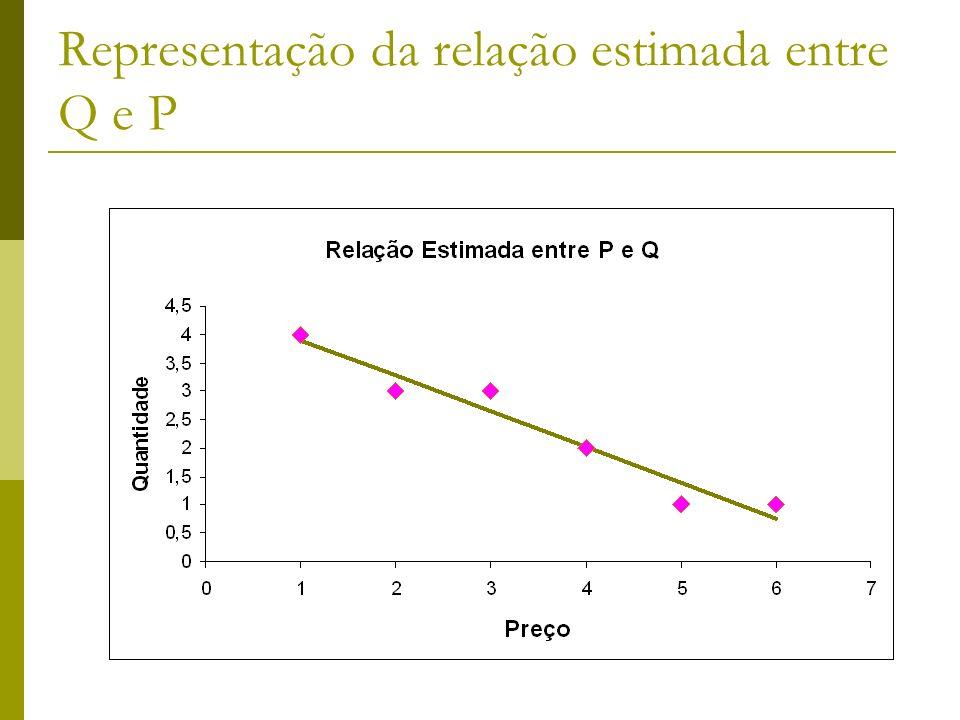 Representação da relação estimada entre Q e P