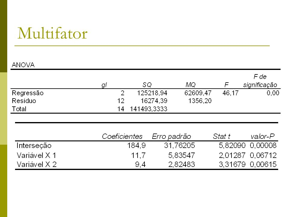 Multifator