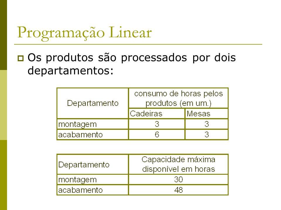Programação Linear Os produtos são processados por dois departamentos: