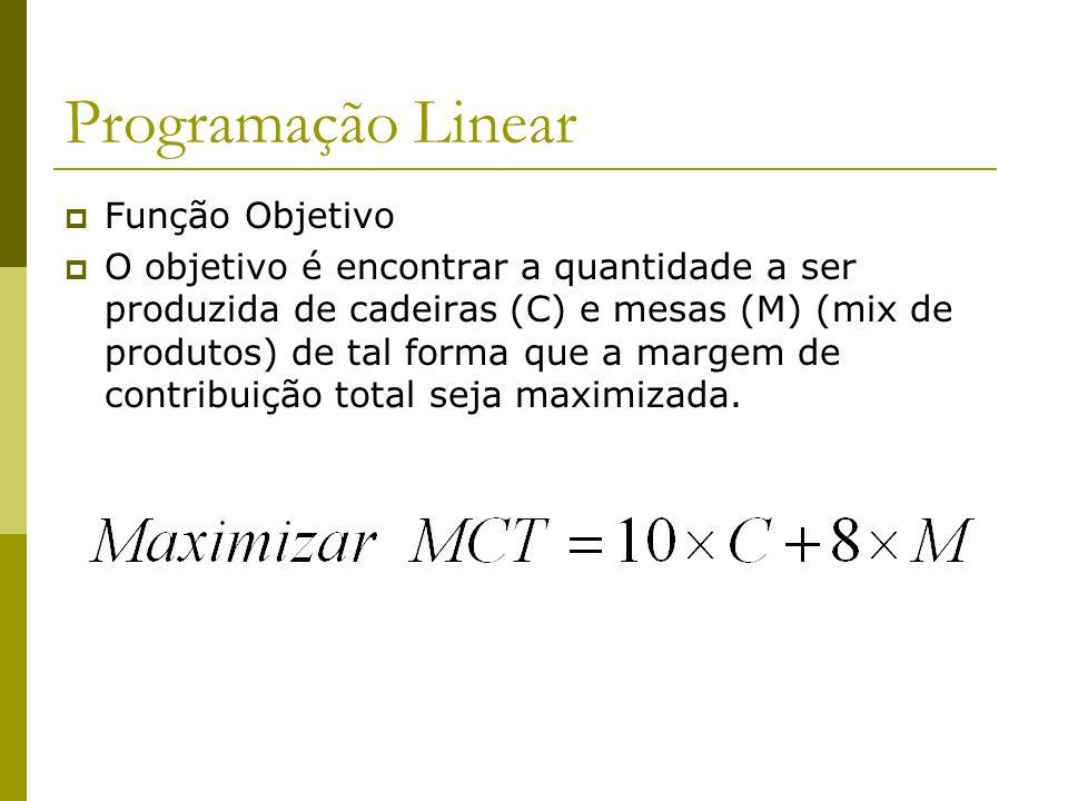 Programação Linear Função Objetivo