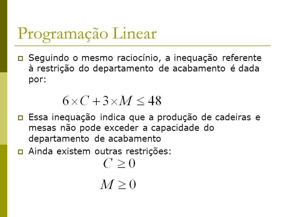 Programação Linear Seguindo o mesmo raciocínio, a inequação referente à restrição do departamento de acabamento é dada por: