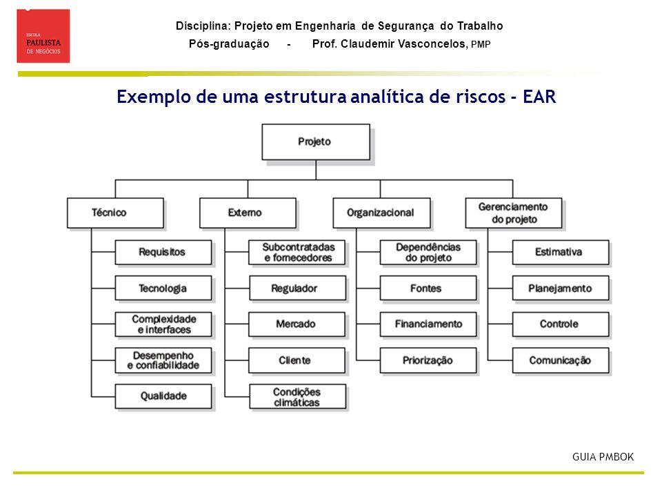 Exemplo de uma estrutura analítica de riscos - EAR