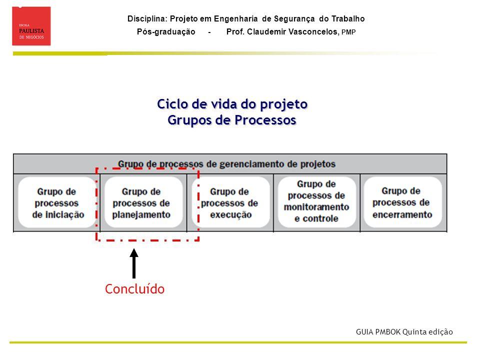 Ciclo de vida do projeto Grupos de Processos
