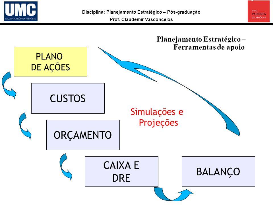 CUSTOS ORÇAMENTO CAIXA E BALANÇO DRE PLANO DE AÇÕES Simulações e
