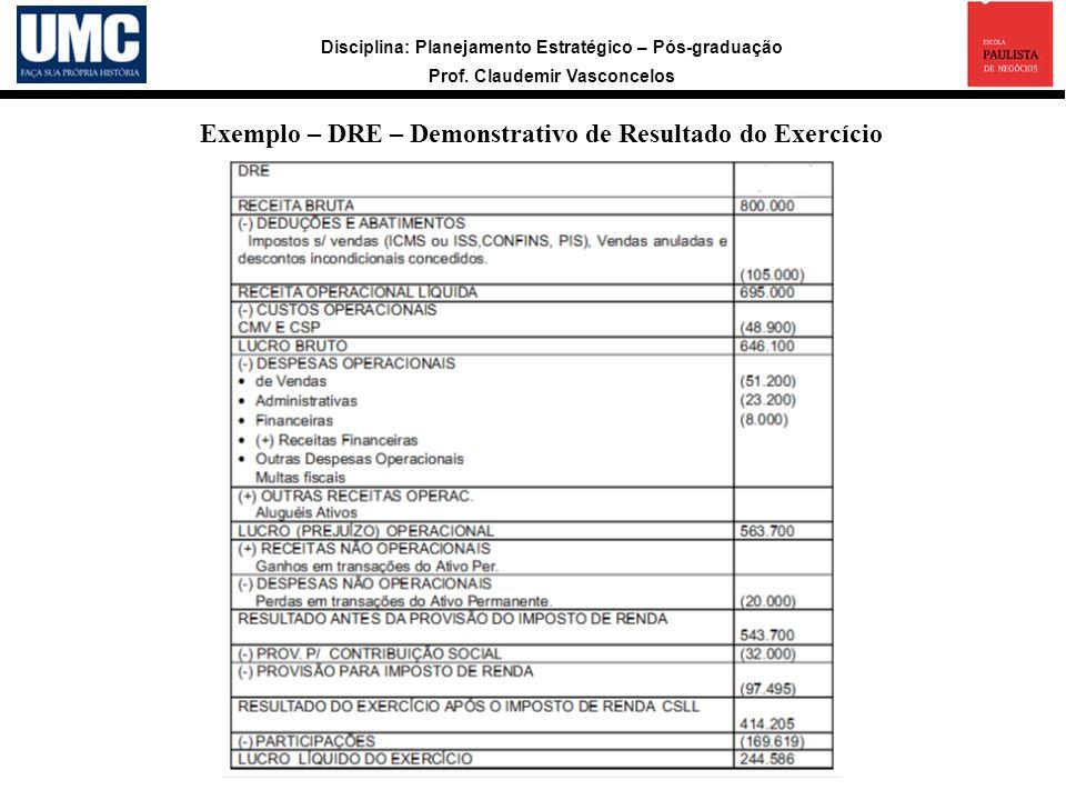 Exemplo – DRE – Demonstrativo de Resultado do Exercício