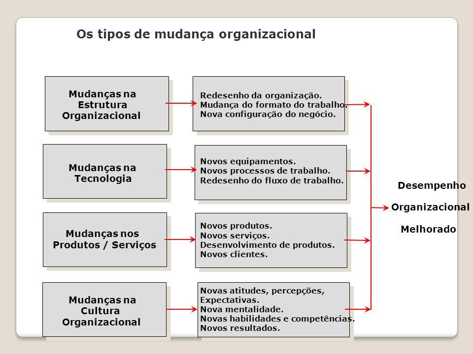 Os tipos de mudança organizacional