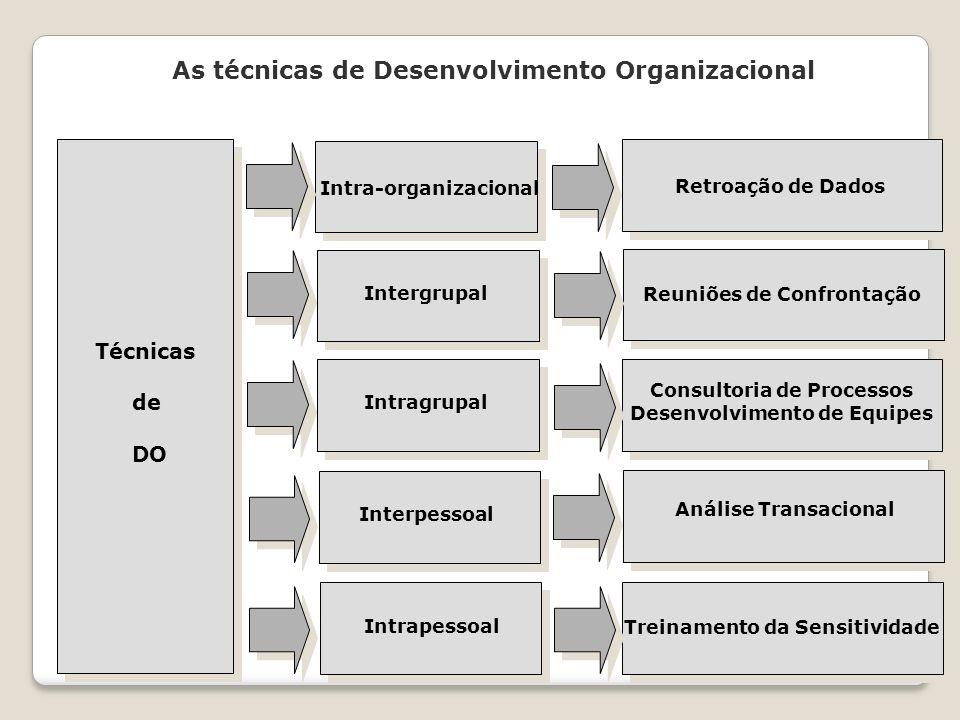 As técnicas de Desenvolvimento Organizacional