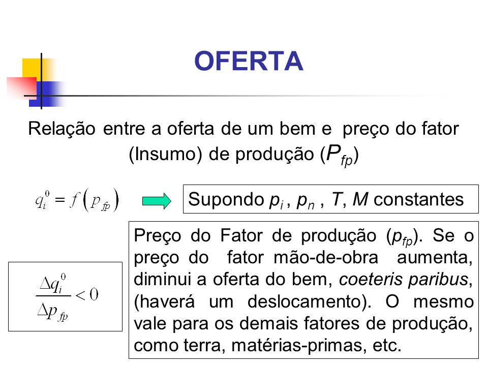 OFERTA Relação entre a oferta de um bem e preço do fator (Insumo) de produção (Pfp) Supondo pi , pn , T, M constantes.