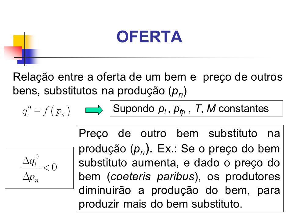 OFERTA Relação entre a oferta de um bem e preço de outros bens, substitutos na produção (pn) Supondo pi , pfp , T, M constantes.
