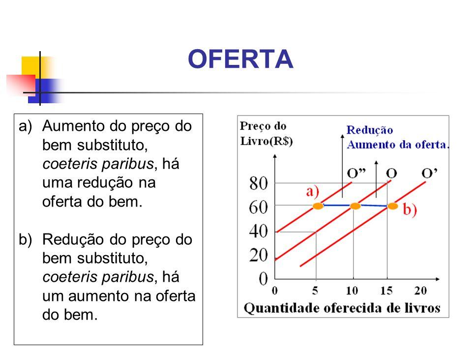 OFERTA Aumento do preço do bem substituto, coeteris paribus, há uma redução na oferta do bem.