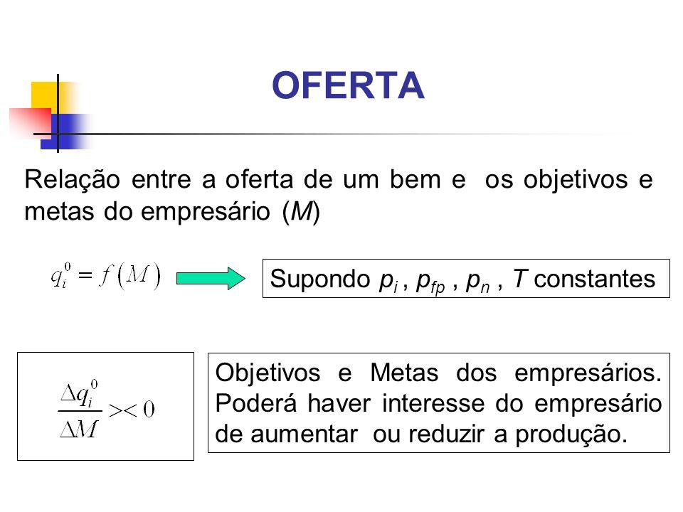 OFERTA Relação entre a oferta de um bem e os objetivos e metas do empresário (M) Supondo pi , pfp , pn , T constantes.