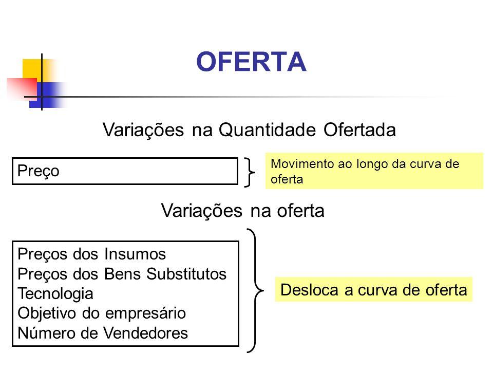 Variações na Quantidade Ofertada